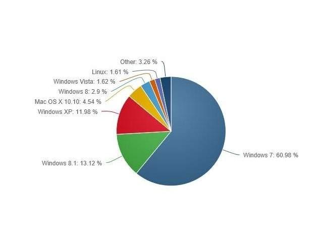 """Rynek desktopowych systemów operacyjnych: Windows 7 """"rządzi"""""""
