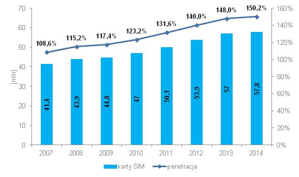 Nominalna liczba użytkowników oraz nasycenie rynku telefonii mobilnej w Polsce (źródło: UKE)