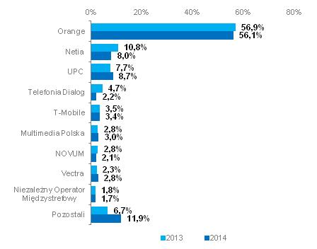 Udziały operatorów pod względem liczby abonentów (źródło: UKE)