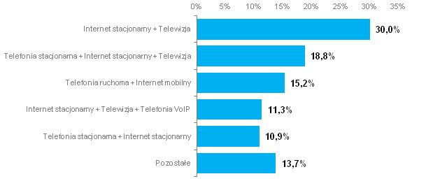 Najpopularniejsze pakiety w 2014 r. (źródło: UKE)