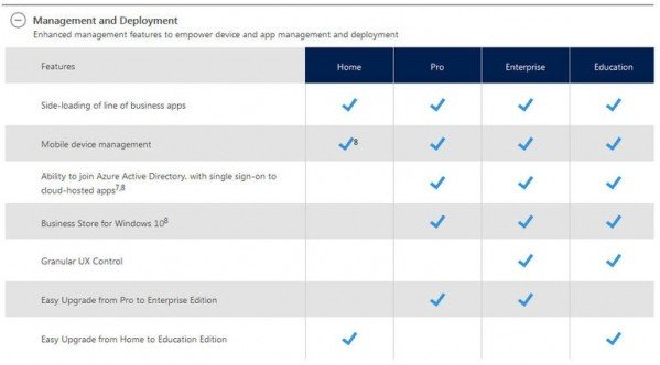 Różnice w zarządzaniu edycjami Windows 10