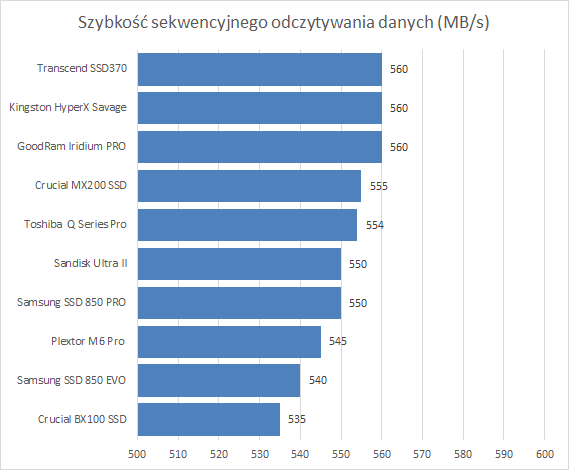 Najlepsze dyski SSD - szybkość sekwencyjnego odczytywania danych - dane producentów