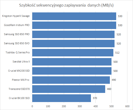 Szybkość sekwencyjnego zapisywania  danych - dane producnta