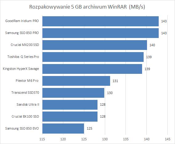 Najlepsze z najszybszych dysków SSD o pojemności 240 - 256 GB