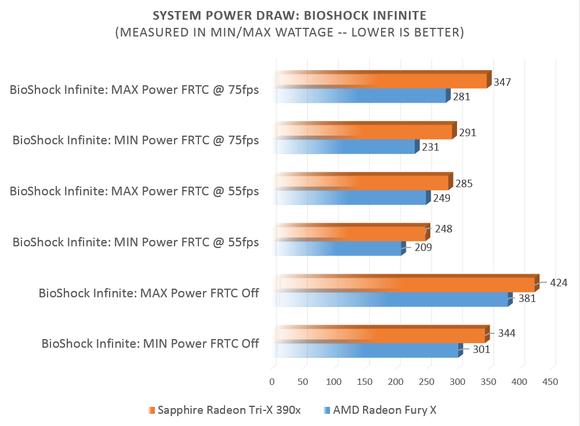 Radeon Tri-X 390x vs Fury X