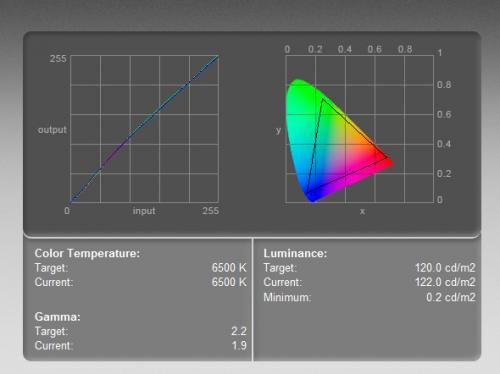 NEC PA272W - krzywa kolorów (po lewej) i zakres barw (objęty trójkątem). Test wykonany kolorymetrem w ustawieniach 6400-500K, przy luminancji 120 cd/m2.