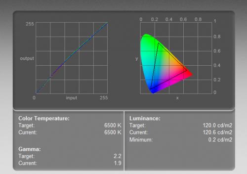 EIZO ColorEdge CS270  - krzywa kolorów (po lewej) i zakres barw (objęty trójkątem). Test wykonany kolorymetrem w ustawieniach 6400-500K, przy luminancji 120 cd/m2.