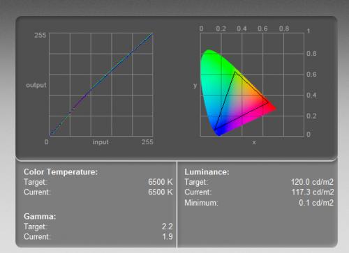 Philips BDM3270QP/00 - krzywa kolorów (po lewej) i zakres barw (objęty trójkątem). Test wykonany kolorymetrem w ustawieniach 6400-500K, przy luminancji 120 cd/m2.