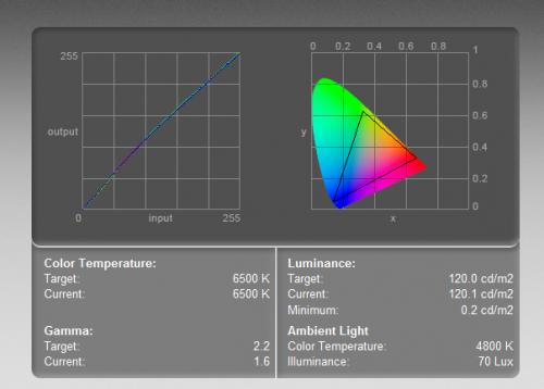 AOC Q2770PQU - krzywa kolorów (po lewej) i zakres barw (objęty trójkątem). Test wykonany kolorymetrem w ustawieniach 6400-500K, przy luminancji 120 cd/m2.