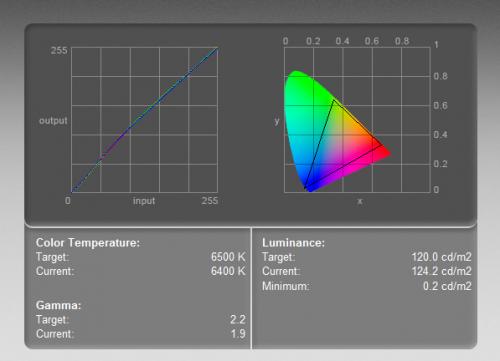 ViewSonic VP2770-LED - krzywa kolorów (po lewej) i zakres barw (objęty trójkątem). Test wykonany kolorymetrem w ustawieniach 6400-500K, przy luminancji 120 cd/m2.