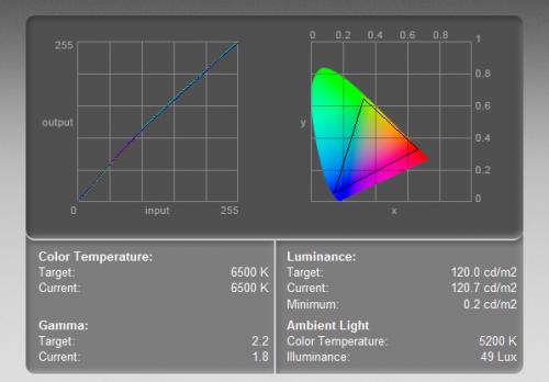Acer CB270HUbmidpr - krzywa kolorów (po lewej) i zakres barw (objęty trójkątem). Test wykonany kolorymetrem w ustawieniach 6400-500K, przy luminancji 120 cd/m2.