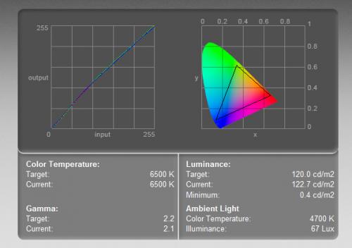 Dell U2715H - krzywa kolorów (po lewej) i zakres barw (objęty trójkątem). Test wykonany kolorymetrem w ustawieniach 6400-500K, przy luminancji 120 cd/m2.