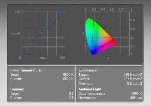 Asus PA279Q - krzywa kolorów (po lewej) i zakres barw (objęty trójkątem). Test wykonany kolorymetrem w ustawieniach 6400-500K, przy luminancji 120 cd/m2.