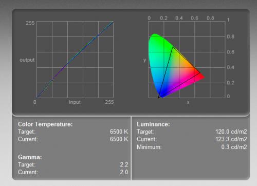 BenQ BL2710PT - krzywa kolorów (po lewej) i zakres barw (objęty trójkątem). Test wykonany kolorymetrem w ustawieniach 6400-500K, przy luminancji 120 cd/m2.