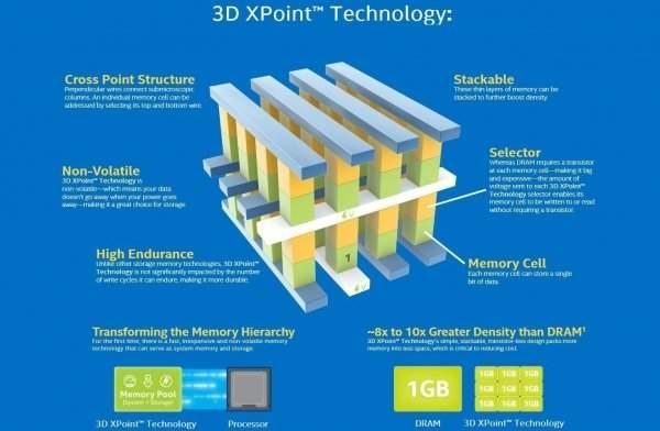Technologia 3D XPoint
