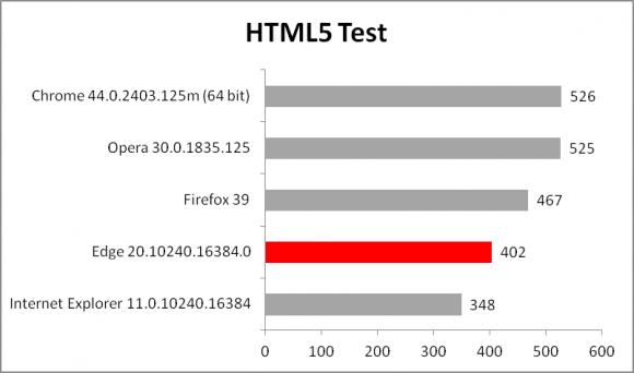 Test kompatybilności HTML5