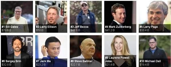 Najbogatsi ludzie w IT (zestawienie: Forbes)