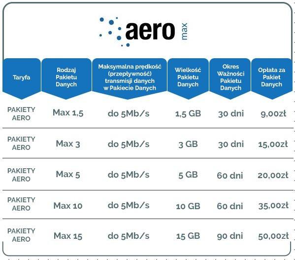 Płatne pakiety internetowe Aero Max