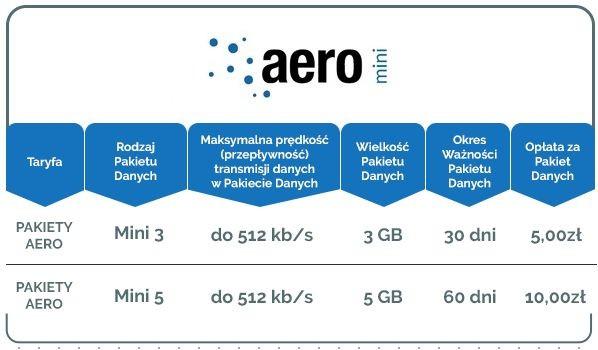Płatne pakiety internetowe Aero mini