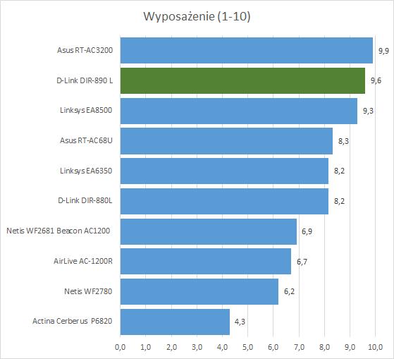 D-Link DIR-890L - Najlepszy router 802.11ac