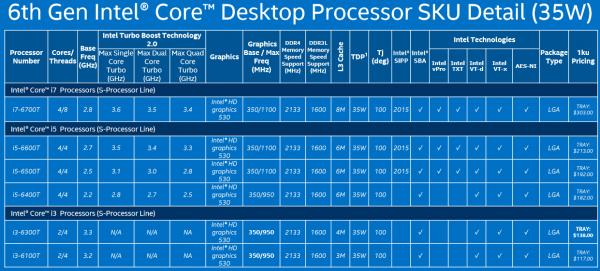 Desktopowe układy Intel Skylake z TDP na poziomie 35W