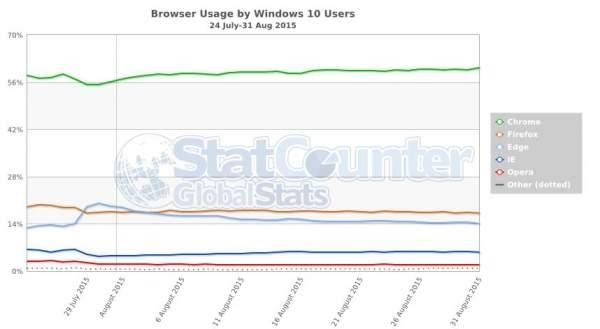 Windows 10: popularność poszczególnych przeglądarek