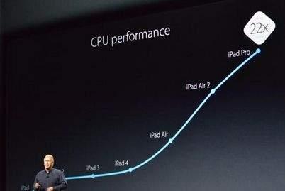 Apple iPad Pro - wydajność CPU