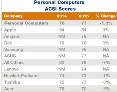 American Customer Satisfaction Index (ACSI) - raport 2015 r.