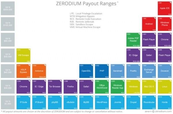 Zerodium - cennik