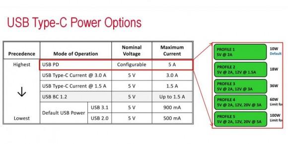 Standard USB-C umożliwia szybsze ładowanie baterii w urządzeniach przenośnych – maksymalny pobór mocy wynosi 100 W.