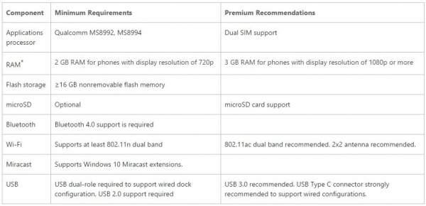 Continuum: minimalne wymagania sprzętowe dla smartfonów Lumia z WIndows 10 Mobile