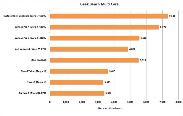 Apple iPad Pro - test wydajności
