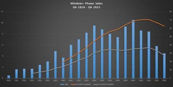 Sprzedaż smartfonów Lumia