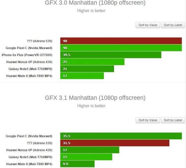 Galaxy S7 w benchmarku GFXBench