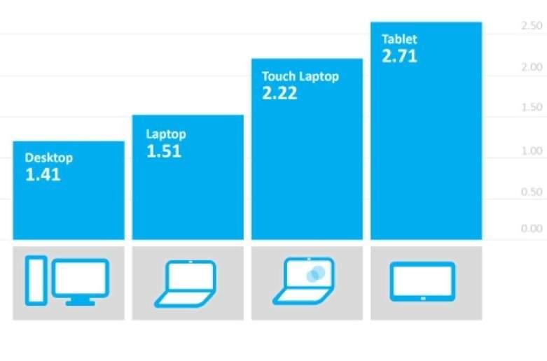 Windows 8: średnia liczba uruchamianych w ciągu doby aplikacji Modern UI w rozbiciu na różne rodzaje urządzeń