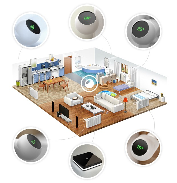 Ecozy: inteligentny termostat i moduły do grzejników