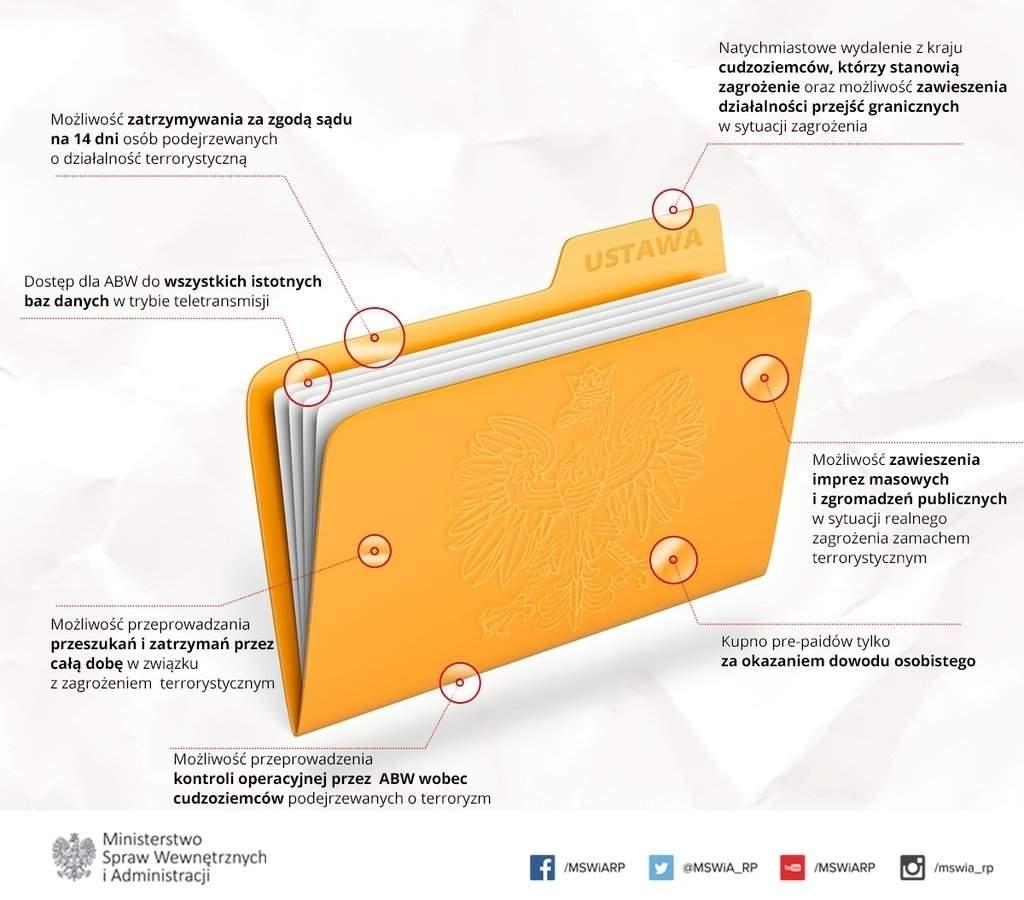 Projekt ustawy antyterrorystycznej zakłada m.in. obowiązek okazania dowodu podczas zakupu kart pre-paid