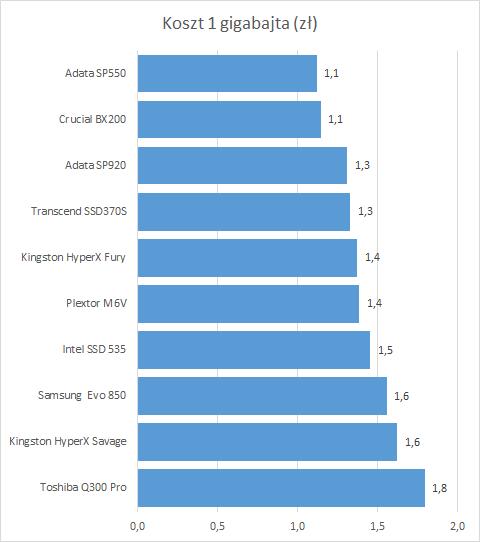 Test dysków SSD - koszt GB
