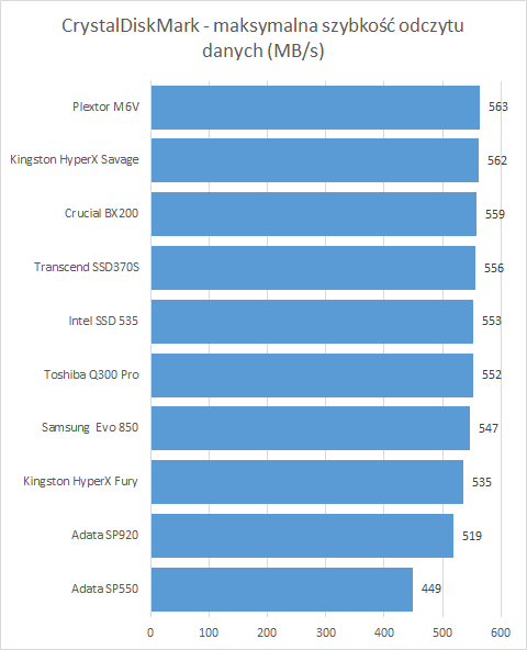 Najlepsze dyski o pojemności 240 - 256 GB w cenie do 450 zł.