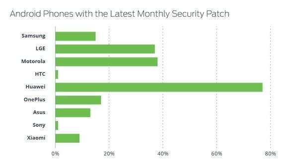 Odsetek smartfonów firm OEM z ostatnią miesięczną paczką poprawek dla Androida dostarczoną przez Google