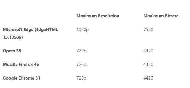 Edge vs. Chrome vs. Firefox vs. Opera: porównanie jakości wideo (wg Microsoftu)