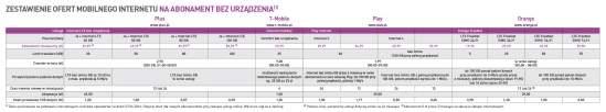 Zestawienie ofert mobilnego internetu na abonament bez urządzenia