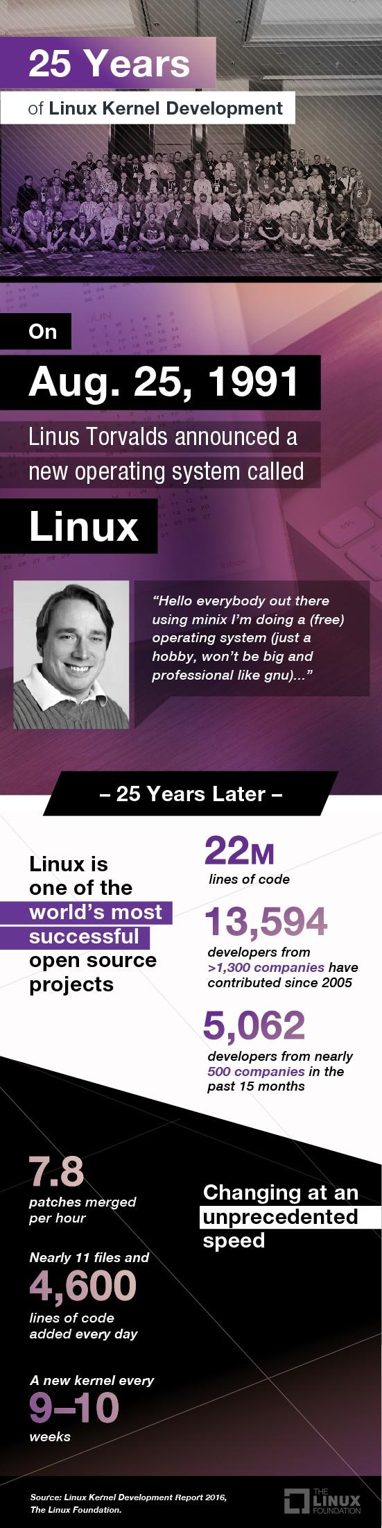 Linux ma już 25 lat!