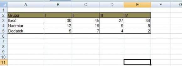 Przykładowe dane w arkuszu Excel