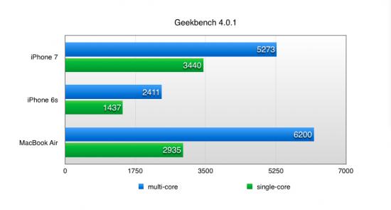 Nowy iPhone wypada w benchmarkach raczej jak MacBook Air niż wcześniejsze, wolniejsze wersje tego smartfonu.