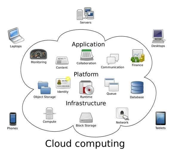 Schemat chmury obliczeniowej (wikipedia)
