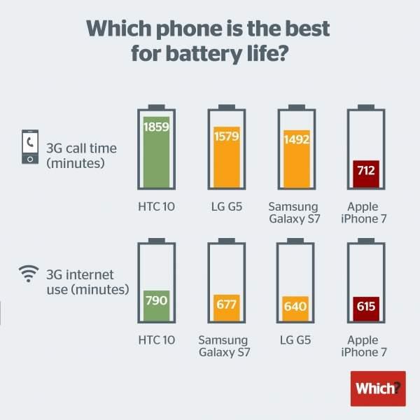 iPhone 7 vs. HTC 10 vs. Samsung Galaxy S7 vs. LG G5: czas pracy na baterii (źródło: Witch?)
