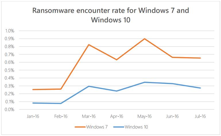 Windows 10 - zagrożenie ze strony ransomware