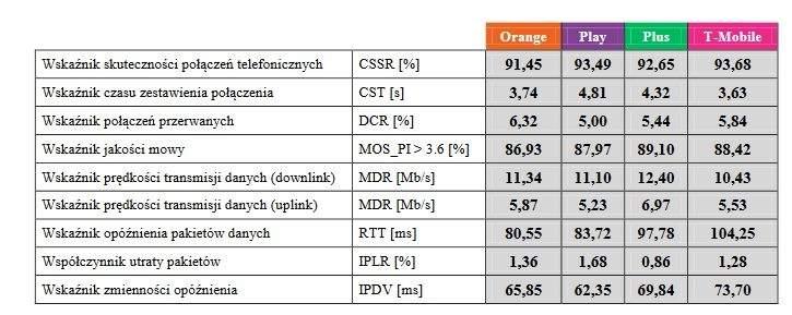 Wartości głównych wskaźników jakości dla przeprowadzonego badania. Wyniki prędkości transmisji danych  (downlink  i  uplink)  w  przypadku  Orange  i  T-Mobile  skorygowane  o  wpływ  nałożonych  próbek  pomiarowych