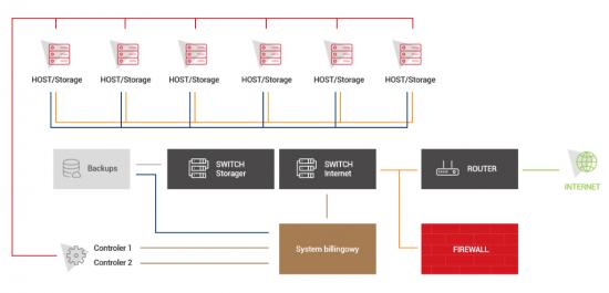 Ogólna architektura chmury na przykładzie infrastruktury centrum danych firmy S-NET.